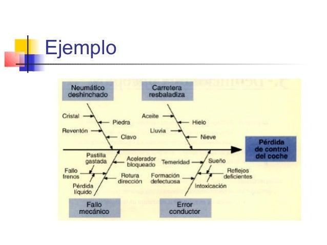 ejemplo de diagrama causa efecto en una empresa ejemplo