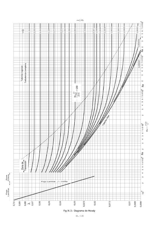 Diagrama de moody 2 diagrama de moody ix 145 ccuart Image collections