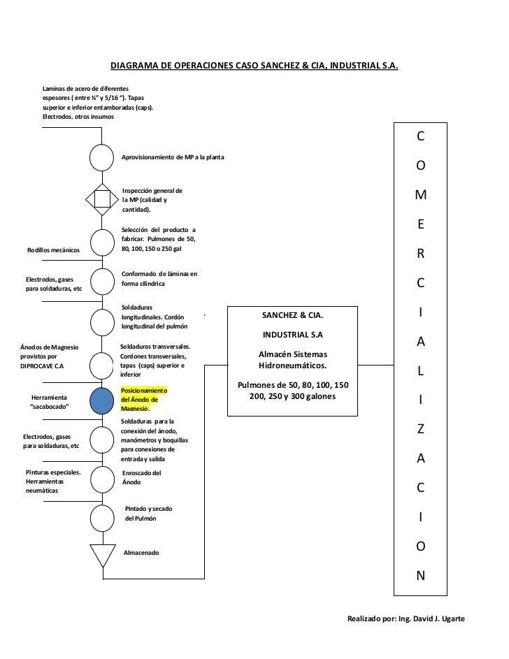 Diagrama de operaciones realizado en una línea de producción de una empresa piloto                                        ...