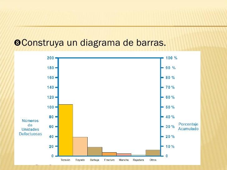 <ul><li> Construya un diagrama de barras. </li></ul>