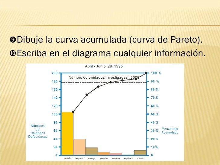 <ul><li> Dibuje la curva acumulada (curva de Pareto). </li></ul><ul><li> Escriba en el diagrama cualquier información. <...