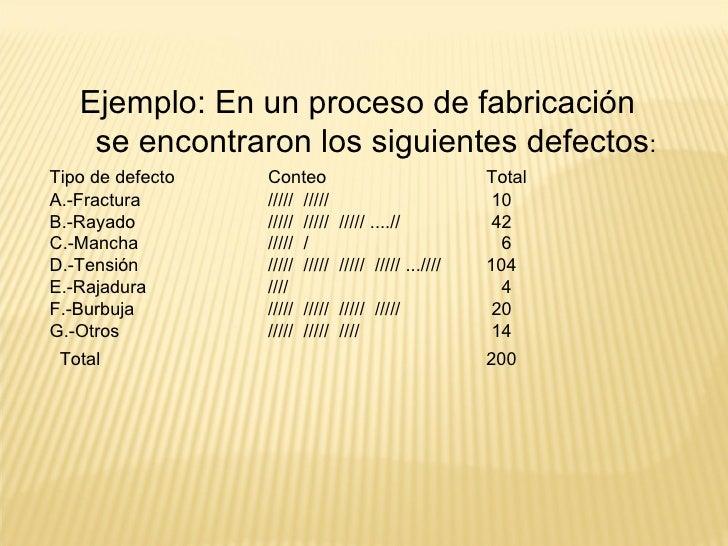 <ul><ul><ul><li>Ejemplo: En un proceso de fabricación se encontraron los siguientes defectos : </li></ul></ul></ul><ul><li...