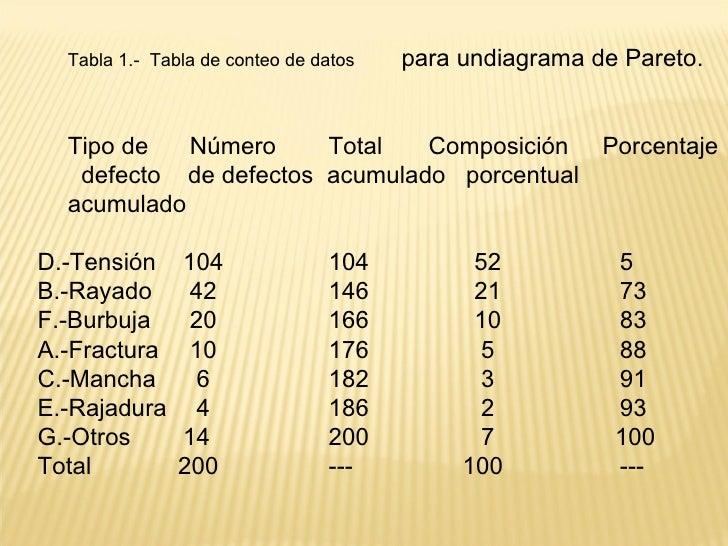 <ul><ul><ul><li>Tabla 1.-  Tabla de conteo de datos para undiagrama de Pareto.    </li></ul></ul></ul><ul><ul><ul><li>Tipo...