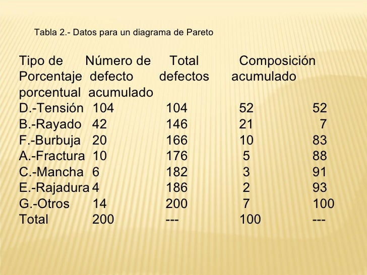 <ul><ul><ul><li>Tabla 2.- Datos para un diagrama de Pareto </li></ul></ul></ul><ul><li>Tipo de  Número de  Total  Composic...