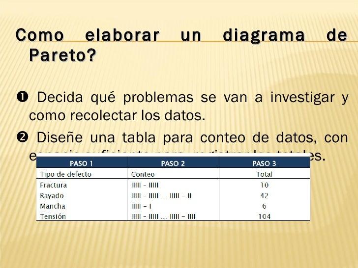 <ul><li>Como elaborar un diagrama de Pareto? </li></ul><ul><li>   Decida qué problemas se van a investigar y como recolec...