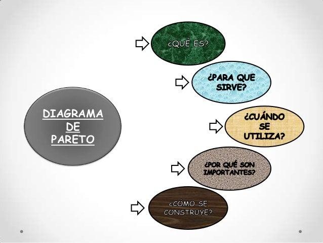 Diagrama de pareto Slide 3