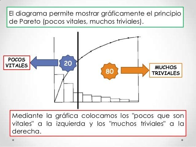Diagrama de pareto 5 el diagrama permite mostrar grficamente el principio de pareto ccuart Images