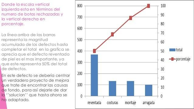 Donde la escala vertical  izquierda esta en términos del  numero de botas rechazadas y  la vertical derecha en  porcentaje...