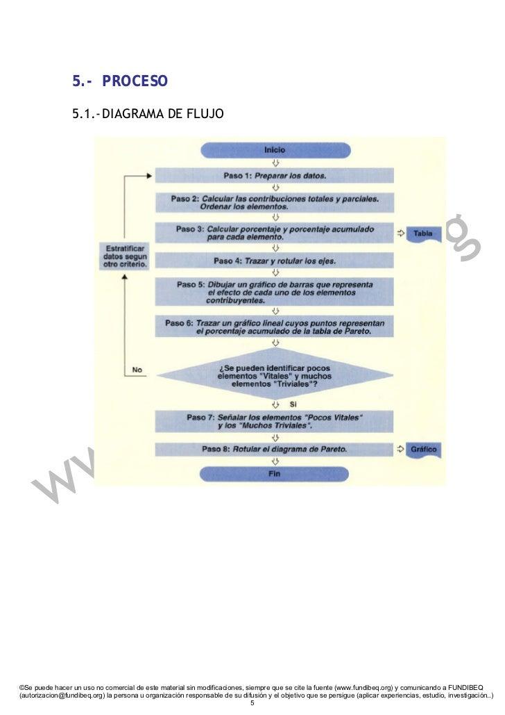 5.- PROCESO                   5.1.- DIAGRAMA DE FLUJO                                                                     ...