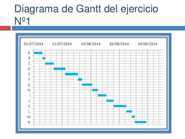 Diagrama de pert y gantt ejercicios ejercicio n2 7 ccuart Image collections