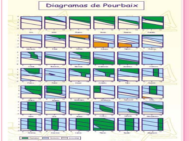 Diagrama de pourbaix present final diagrama de pourbaix del ccuart Image collections