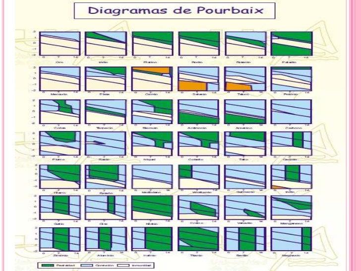 Diagrama de pourbaix present final diagrama de pourbaix del hierrobr ccuart Choice Image
