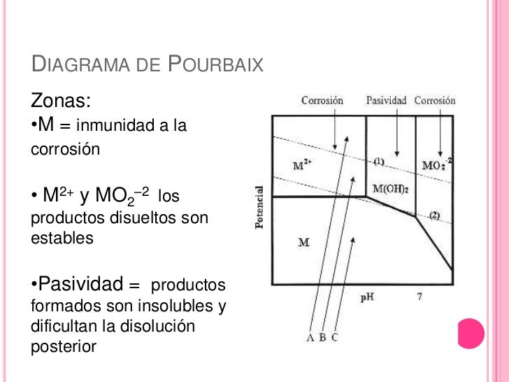 Diagrama de pourbaix present final corrosin 7 pasividad del ccuart Image collections