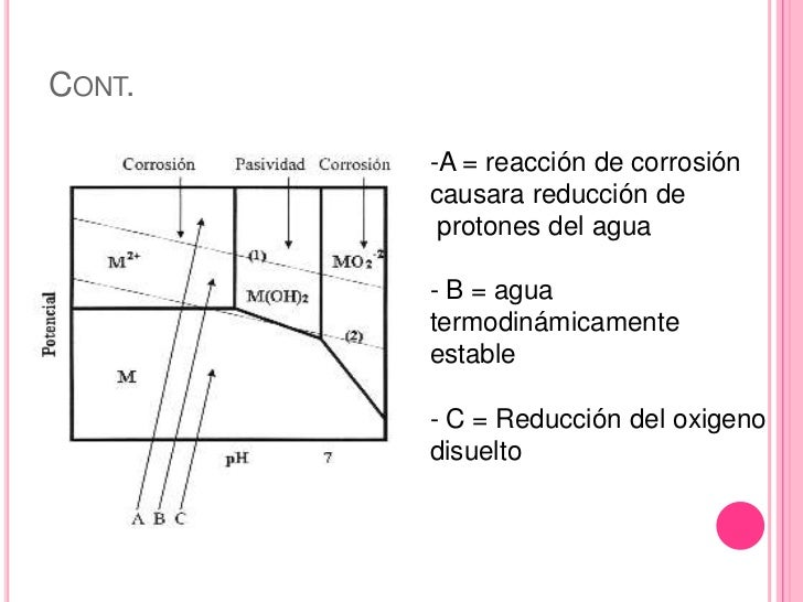 Diagrama de pourbaix present final ccuart Image collections