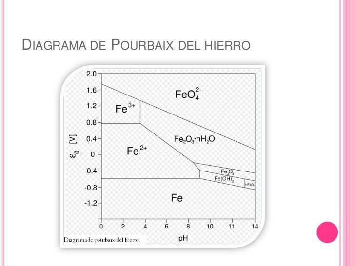 Diagrama de pourbaix present final diagrama de pourbaixbr ccuart Choice Image
