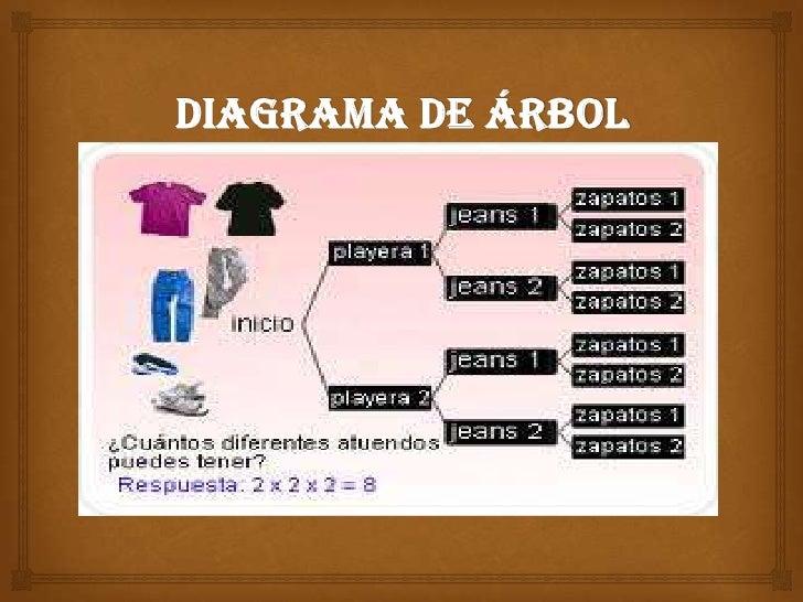 diagrama de  u00e1rbol diagrama er
