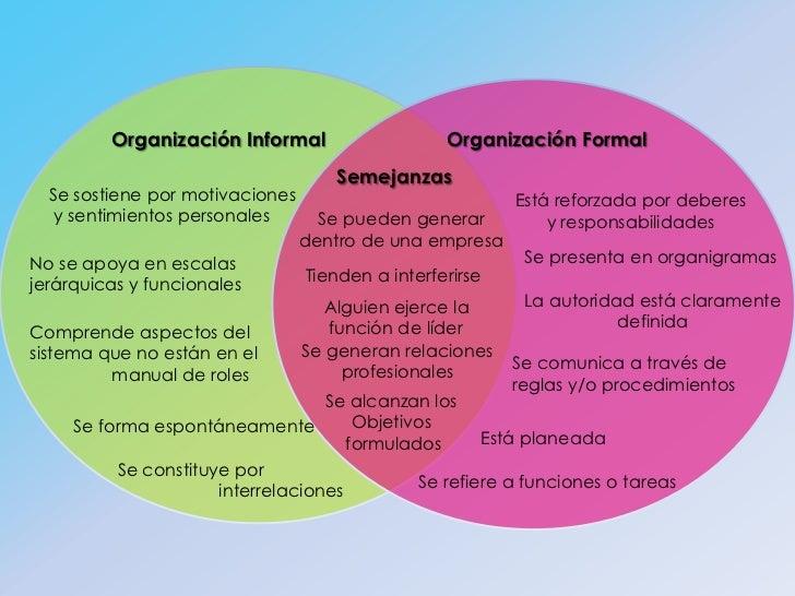 Organizaciones Formales E Informales