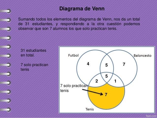 Problemas Resueltos De Diagramas De Venn: diagrama-de-venn-11-638.jpg?cbd1383327877,Chart