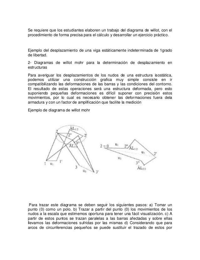 Se requiere que los estudiantes elaboren un trabajo del diagrama de willot, con elprocedimiento de forma precisa para el c...