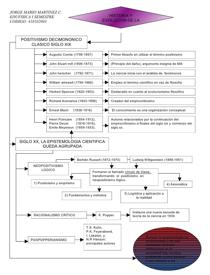 Diagrama epistemologia