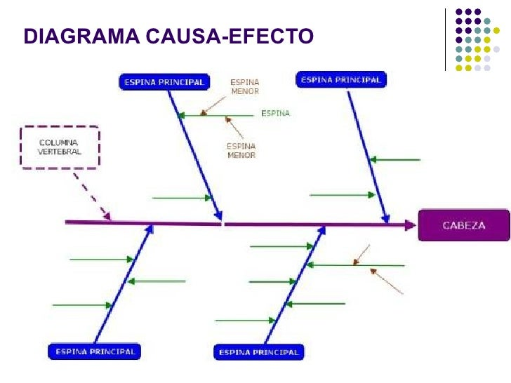 diagrama de venn diagrama causa efecto espina de pescado pdf