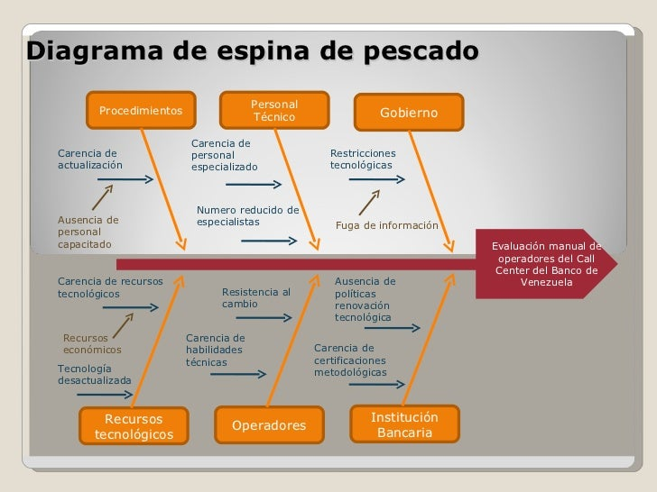 diagrama causa efecto espina de pescado pdf diagrama espina de pescado diagrama causa efecto #2
