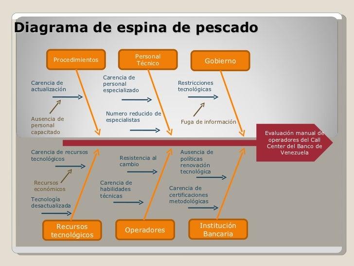 diagrama de fluxo dados basio diagrama de pesca do