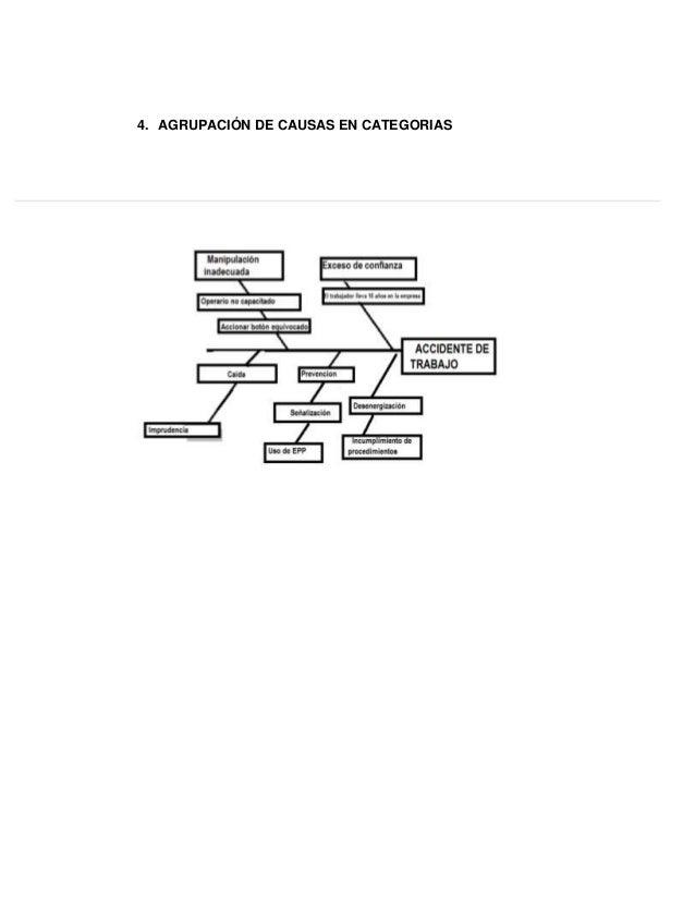 Diagrama espina de pescado para causalidad de accidente prefabricados…