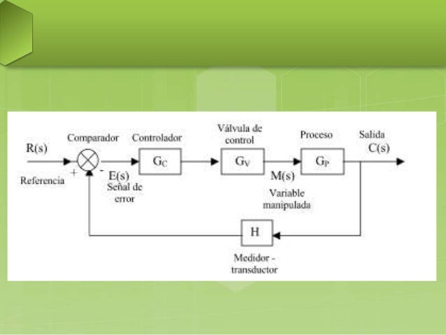 Diagrama esquemático de control