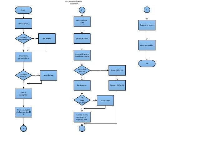 Diagrama flujo diagrama flujo incio ver si hay luz si tengo computadora voy al ciberno enciendo la computadora si si ccuart Image collections