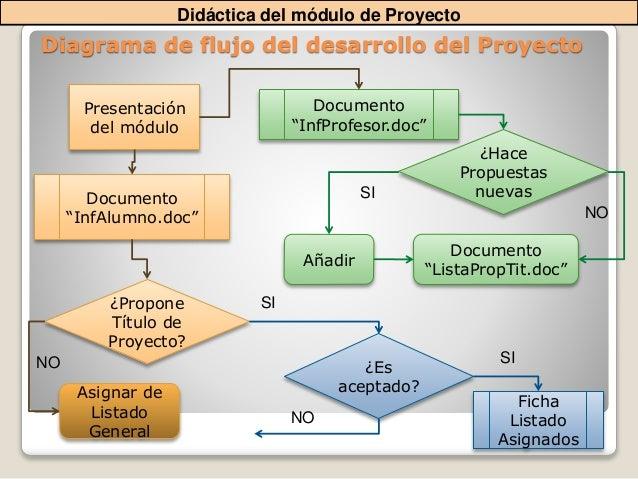 diagrama flujo de un proyecto gallery
