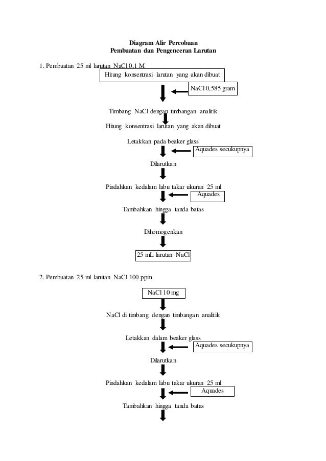 Diagram alir ccuart Image collections