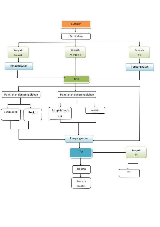 Diagram Alir Pengolahan Persampahan