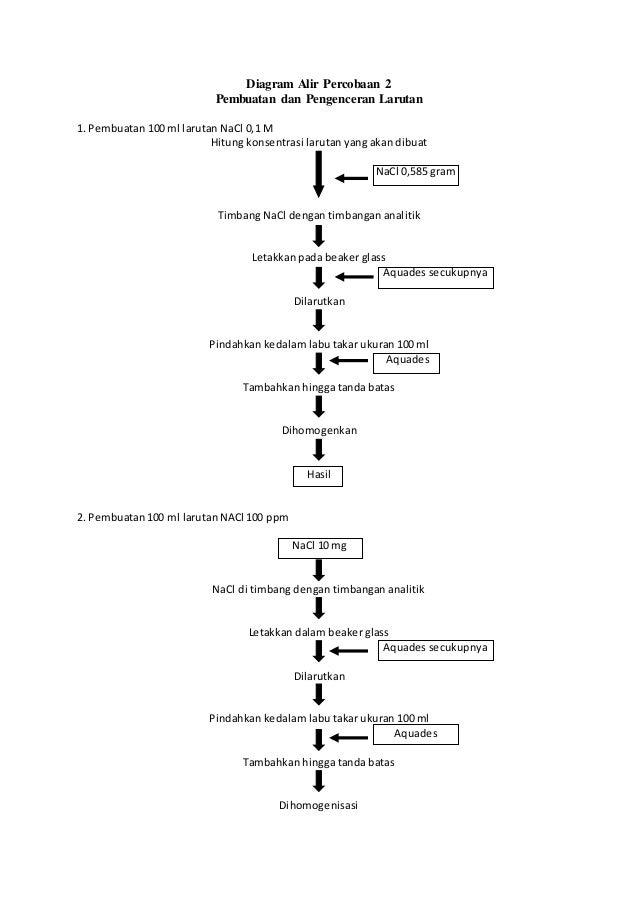 Diagram alir pembuatan dan pengenceran larutan diagram alir percobaan 2 pembuatan dan pengenceran larutan 1 pembuatan 100 ml larutan nacl 0 ccuart Image collections