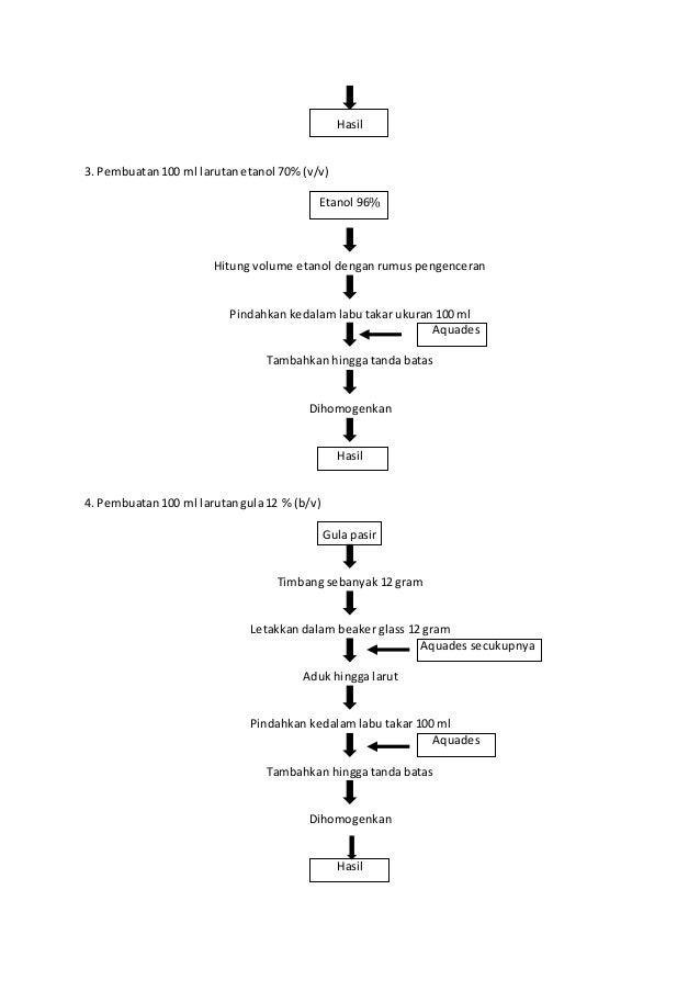 Diagram alir pembuatan dan pengenceran larutan ccuart Image collections