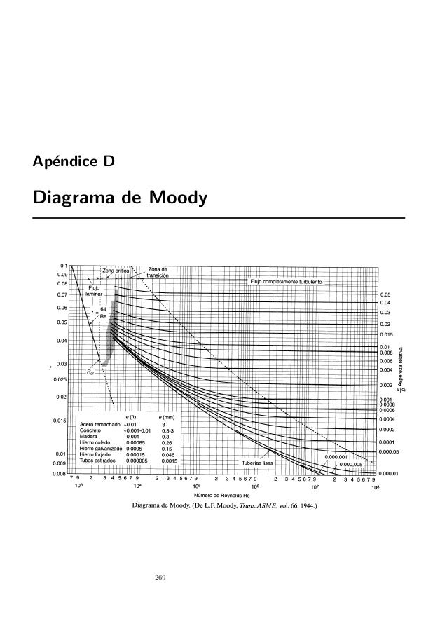 Diagrama moody ccuart Image collections