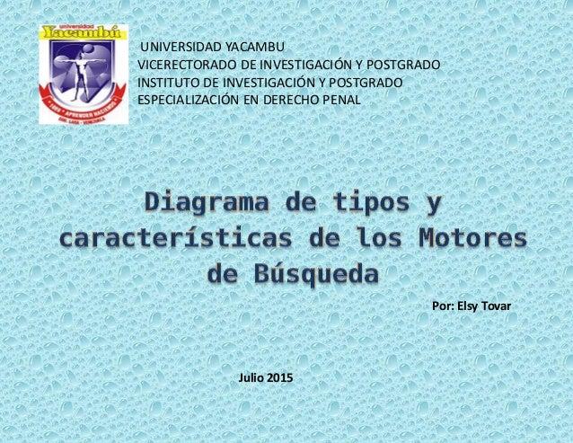 Por: Elsy Tovar Julio 2015 UNIVERSIDAD YACAMBU VICERECTORADO DE INVESTIGACIÓN Y POSTGRADO INSTITUTO DE INVESTIGACIÓN Y POS...