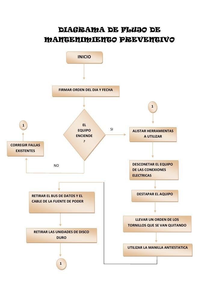 DIAGRAMA DE FLUJO DE <br />MANTENIMIENTO PREVENTIVO<br />INICIO<br />ELEQUIPOENCIENDE?FIRMAR ORDEN DEL DIA Y FECHA<br />1<...