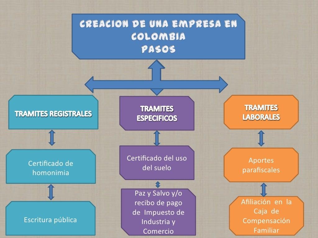 Diagrama Pasos Para Creacion De Empresa En Colombia