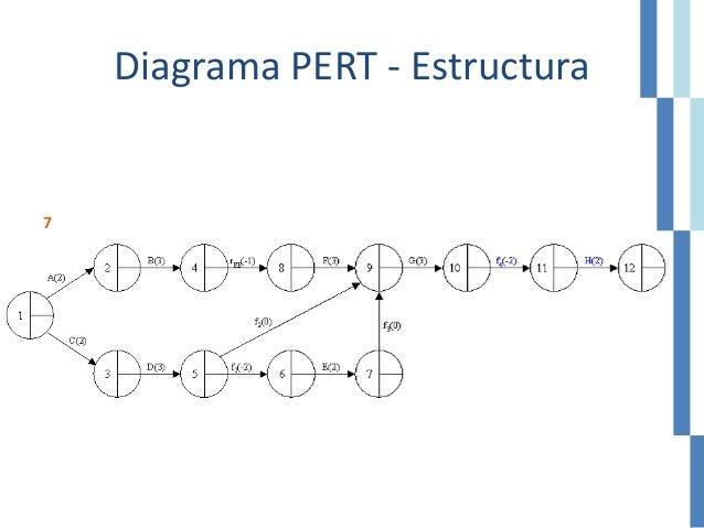 Diagrama PERT - Estructura 7