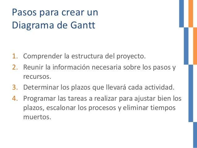 Pasos para crear un Diagrama de Gantt 1. Comprender la estructura del proyecto. 2. Reunir la información necesaria sobre l...