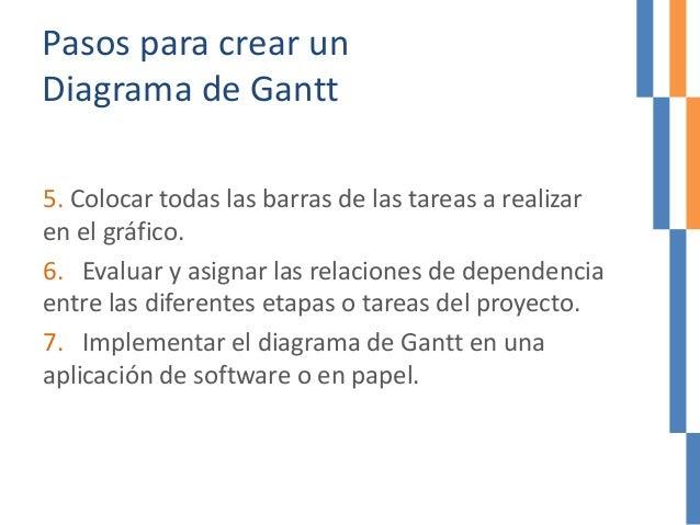 Pasos para crear un Diagrama de Gantt 5. Colocar todas las barras de las tareas a realizar en el gráfico. 6. Evaluar y asi...