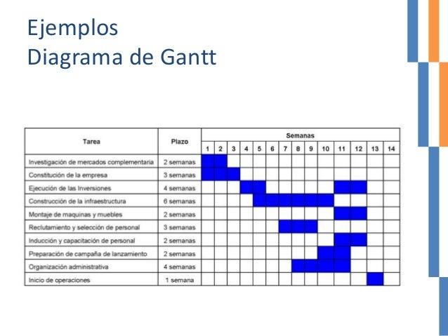 Ejemplos Diagrama de Gantt