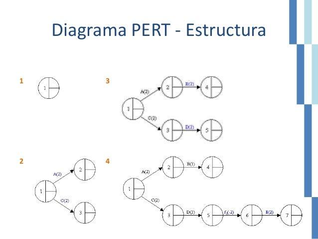 Diagrama PERT - Estructura 1 3 2 4