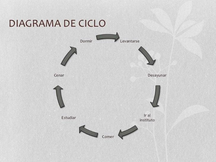 DIAGRAMA DE CICLO                     Dormir           Levantarse       Cenar                                           De...