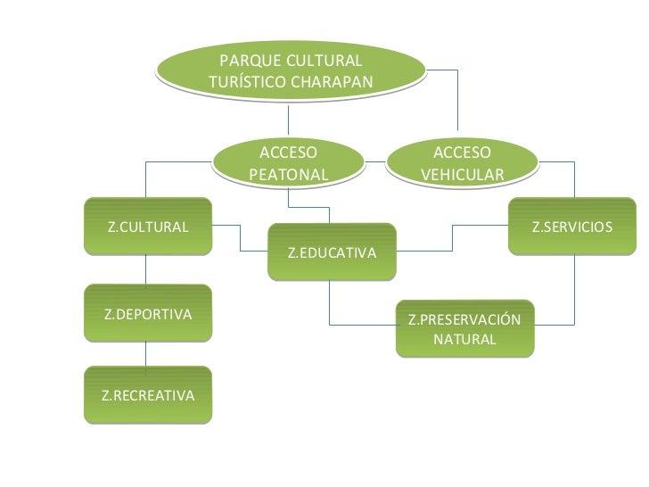 PARQUE CULTURAL               TURÍSTICO CHARAPAN                    ACCESO             ACCESO                   PEATONAL  ...