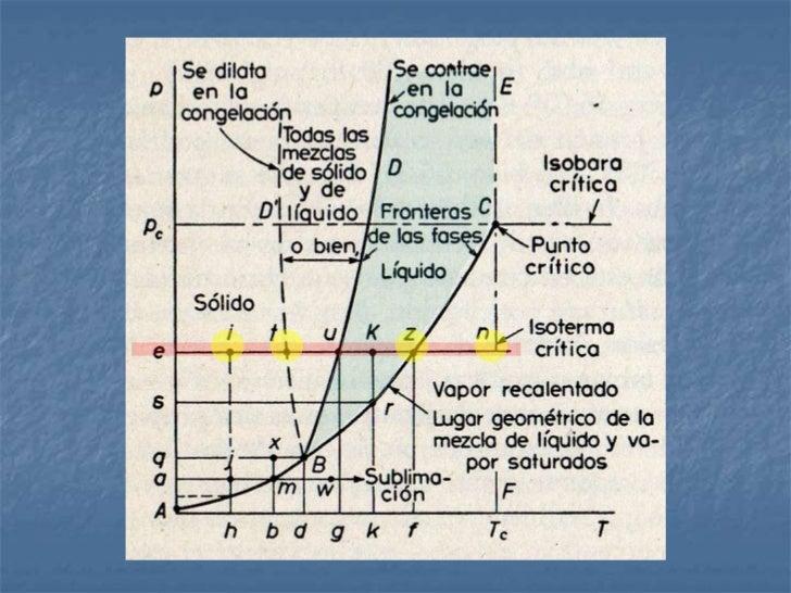 DIAGRAMA DE FASES PVT.