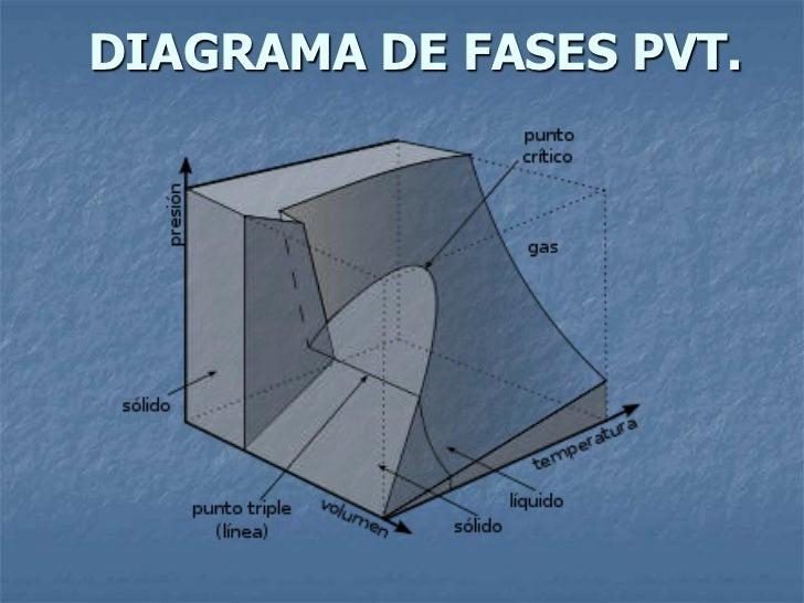 DIAGRAMA PV
