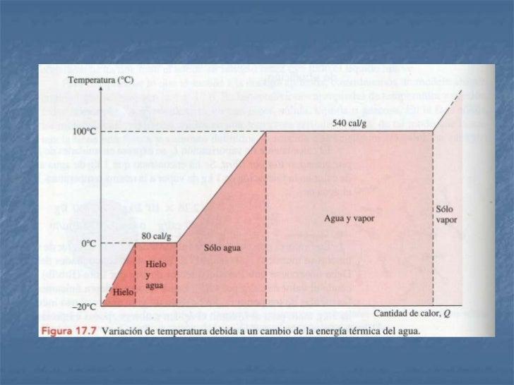 Diagramas de-fases