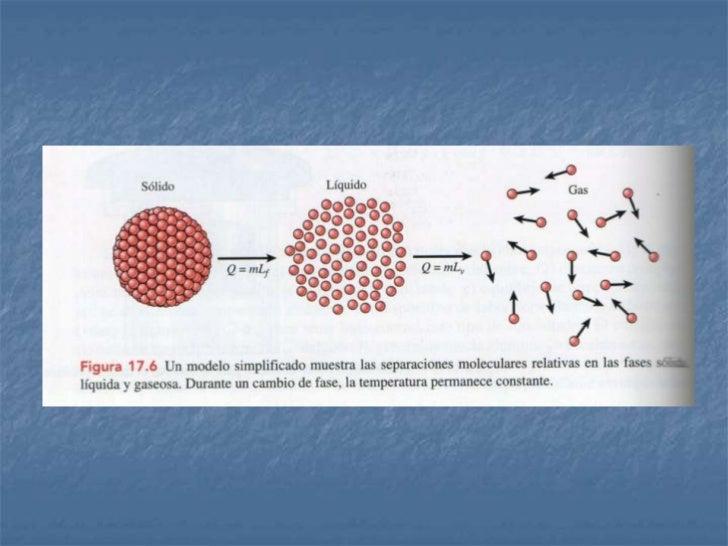 Cambios de Fase2. Calor latente de Vaporización (Lv) de una sustancia es el  calor por unidad de masa necesario para cambi...